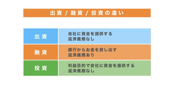 徹底解説】出資金の3つのパターン+αとメリット・デメリットを紹介 ...